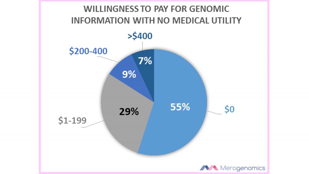 gene testing cost