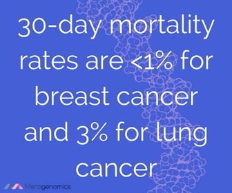 Image containing article quote about breast and lung cancer mortality rate