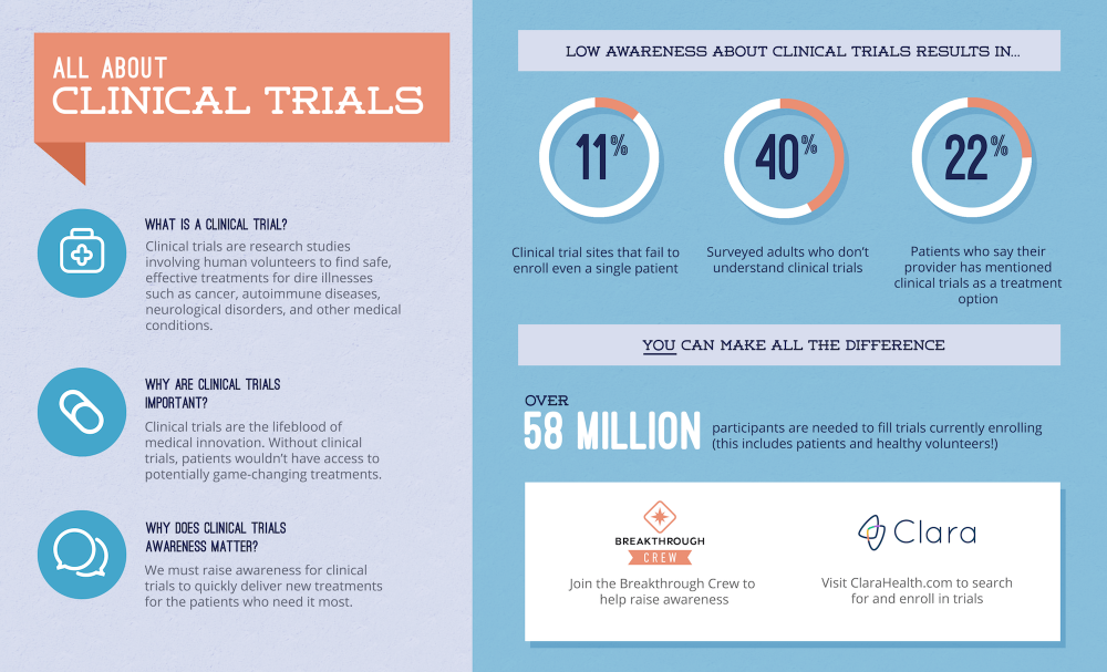 Infographic about Clinical Trials
