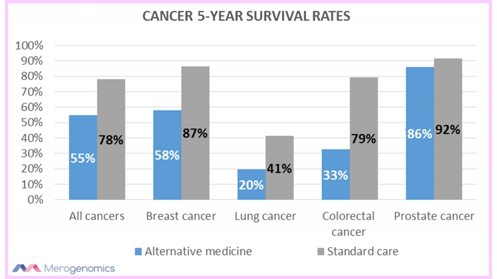 Blog Figure 1 Cancer morality rates