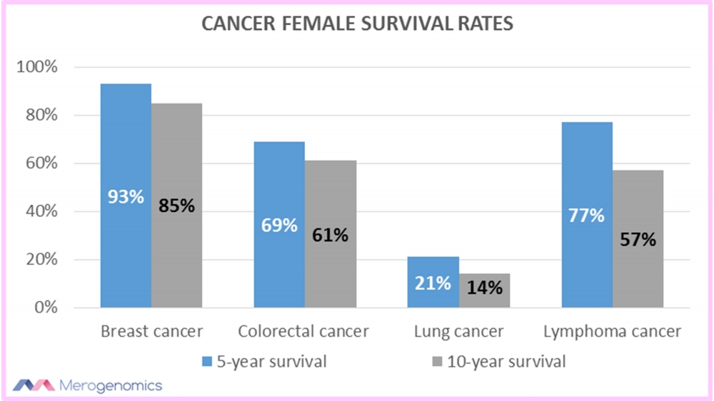 Merogenomics article figure on cancer femal survival rates