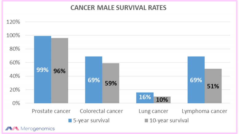 Merogenomics article figure on cancer male survival rates