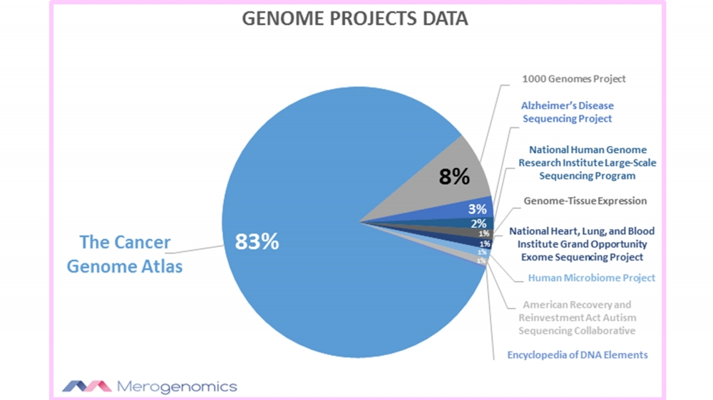 Merogenomics Figure Genome Projects Data