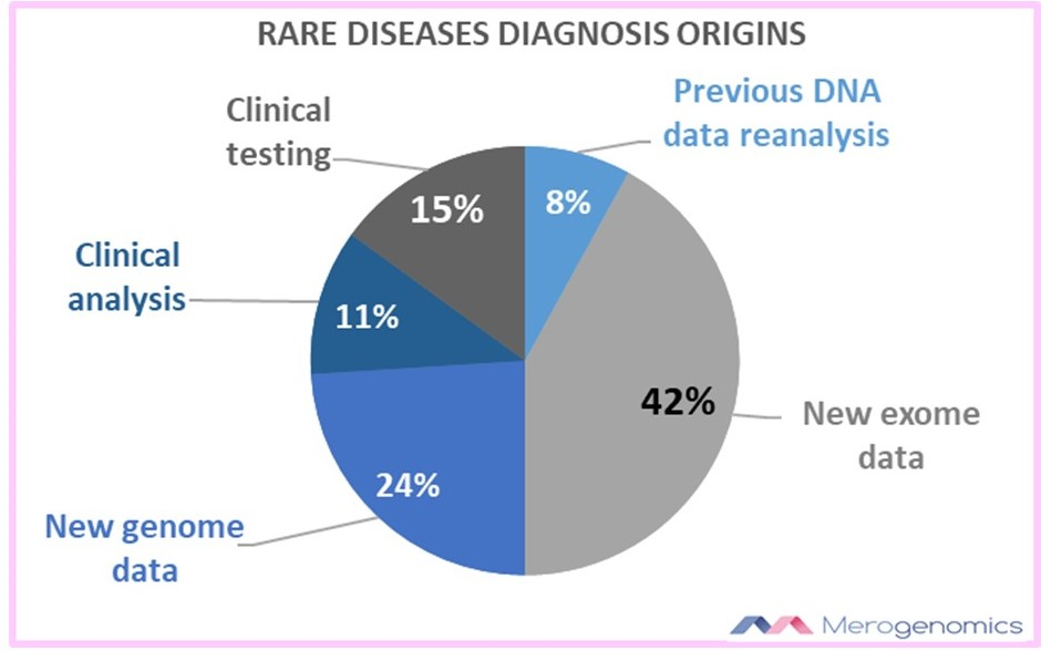 Merogenomics Blog Post41 Figure1 Rare diesases diagnosis orignis