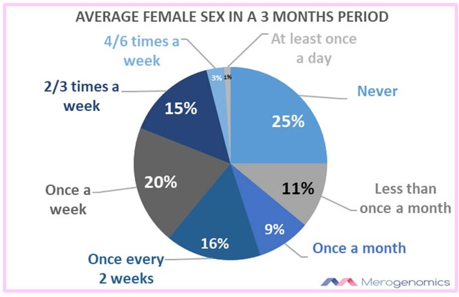 Image of Merogenomics Figure on Average female sex