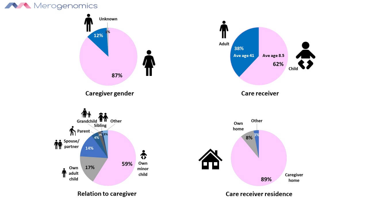 Image of Merogenonmics Blog Figures on Rare Disease Caregivers identity