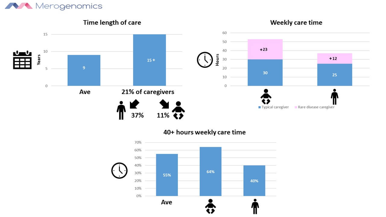 Image of Merogenomics Blog Figure on Rare Disease Care Time