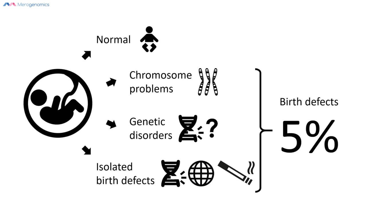 Image of Merogenomics Blog Figure on Pregnancy outcomes