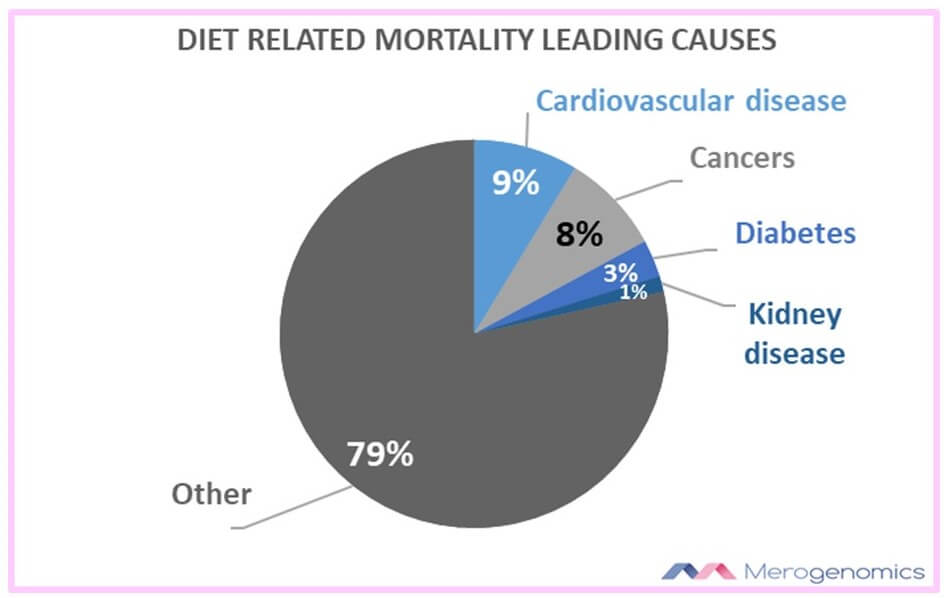Image of Merogenomics Blog Figure on Diet mortality causes