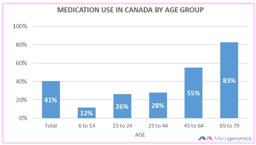Image of Merogenomics Blog Figure on Canada Medication Use