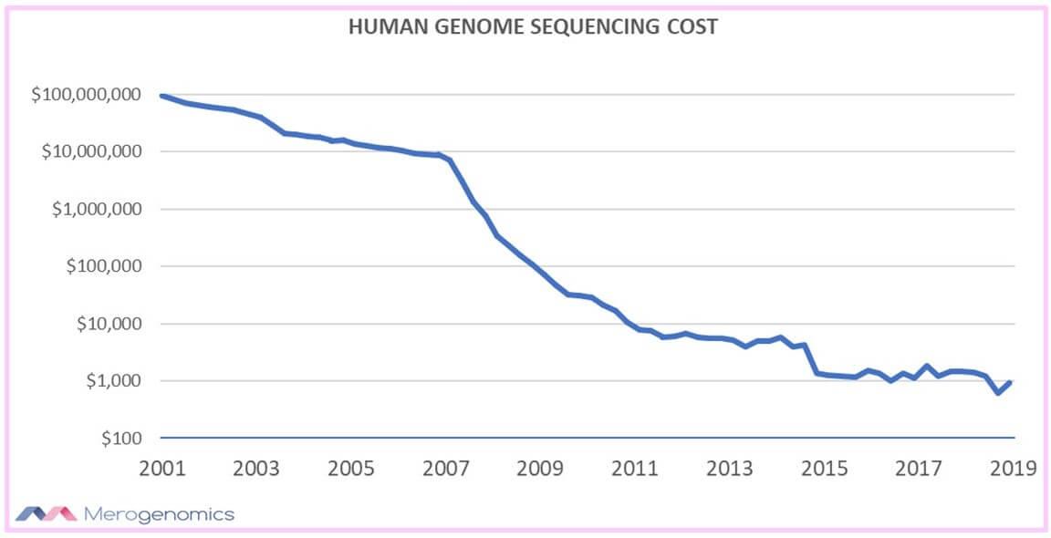 Image of Merogenomics Blog Figure on Human genome sequencing cost