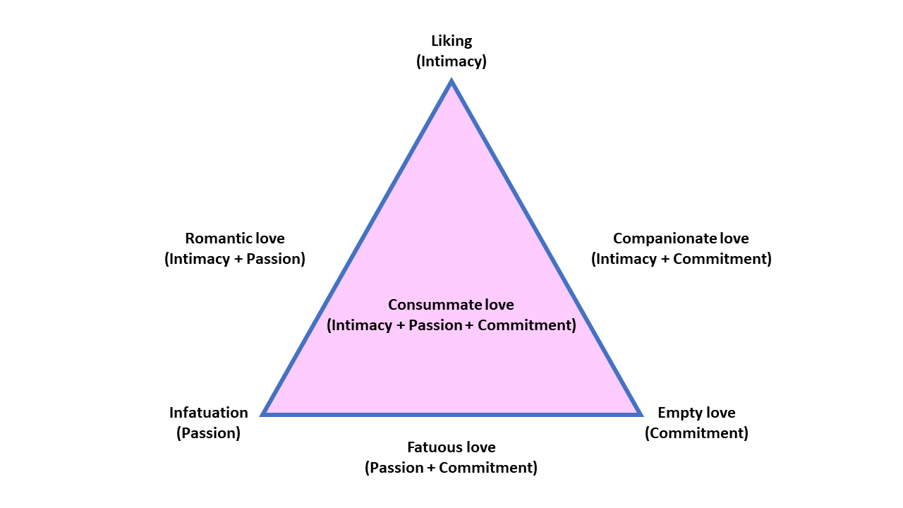 Merogenomics Blog Figure on Steinberg's triangular theory of love