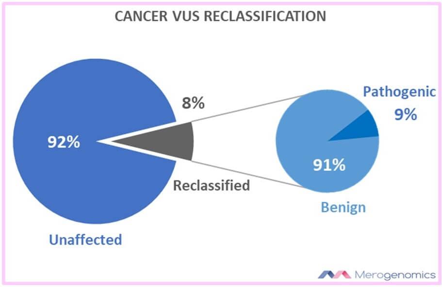 Merogenomics Blog Figure VUS Reclassification2