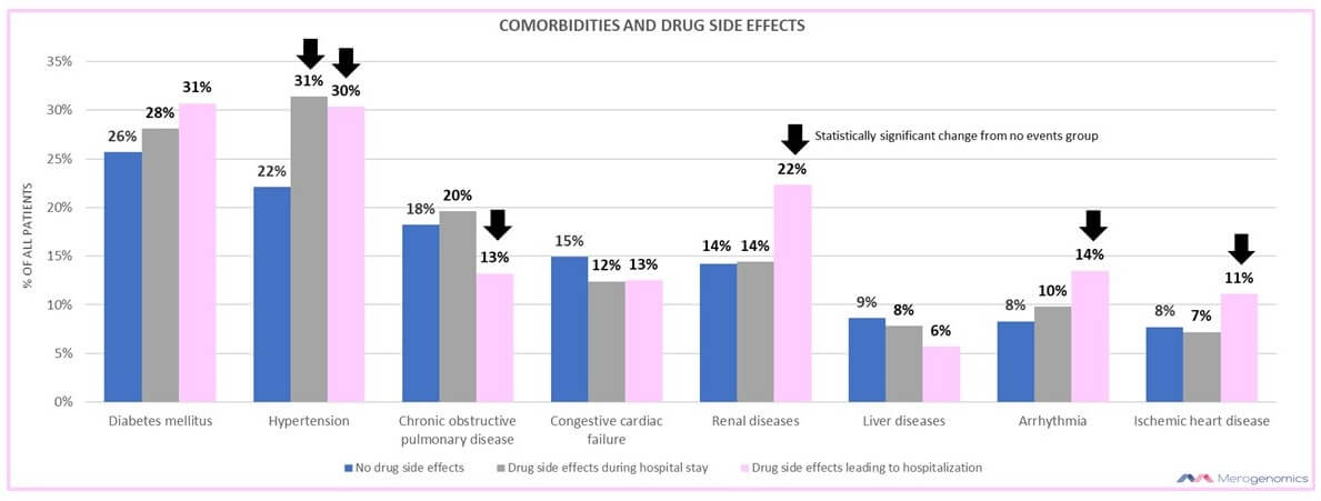 Merogenomics Blog Figure on Health Problems most often with Drug Side Effects