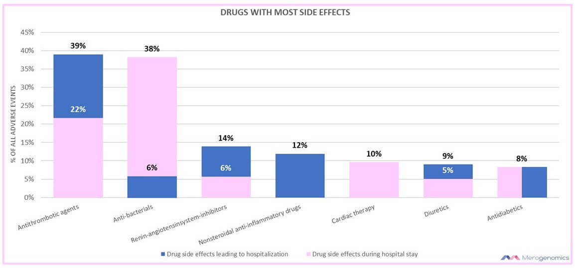 Merogenomics Blog Figure on Drugs with most side effects