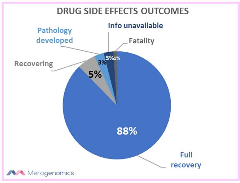 Merogenomics Blog Figure on Drug side effects outcomes