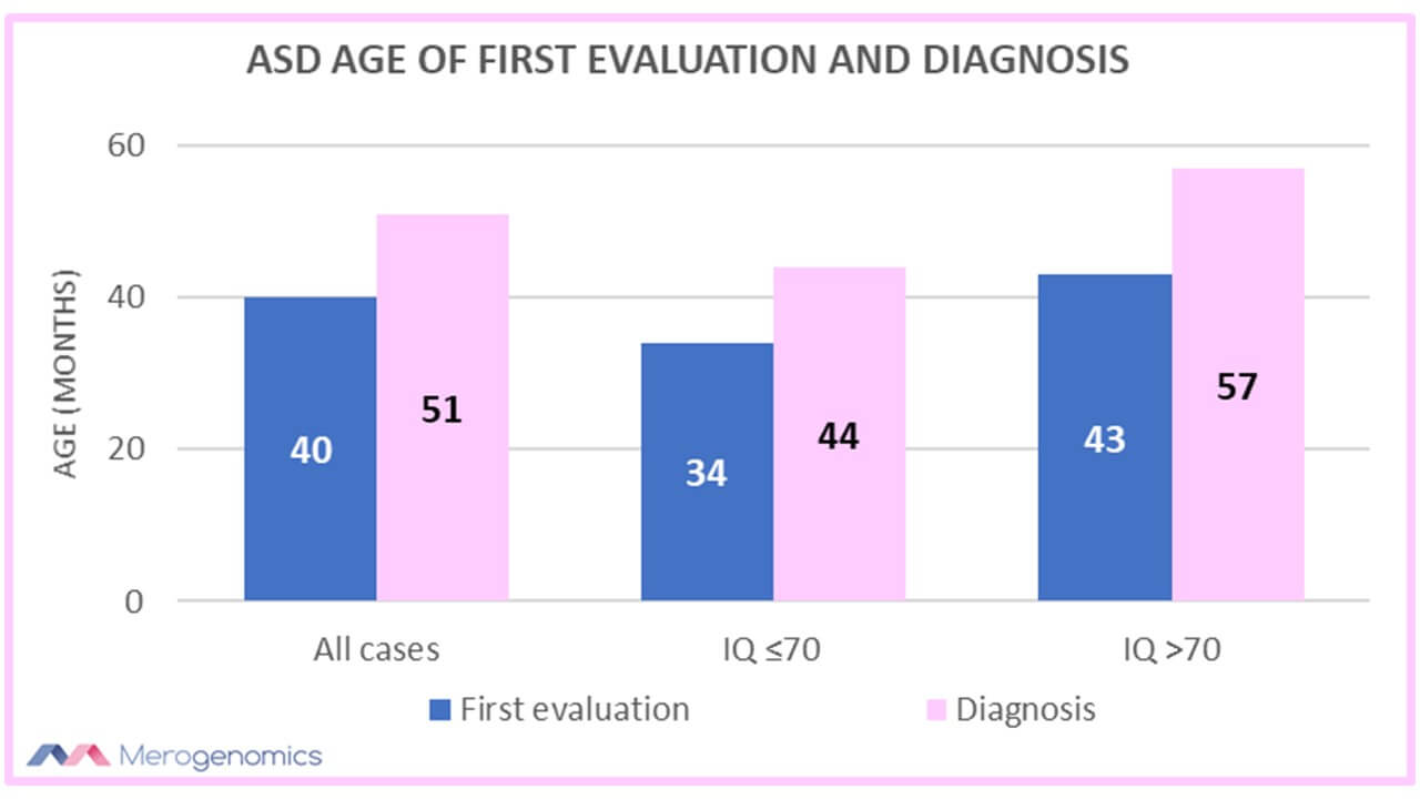 ASD age of first evaluation and diagnosis