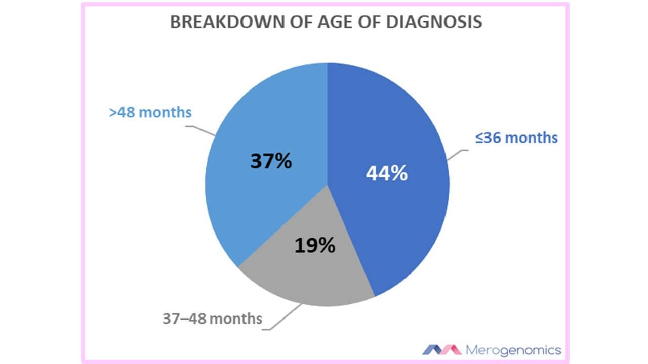 ASD age of diagnosis breakdown