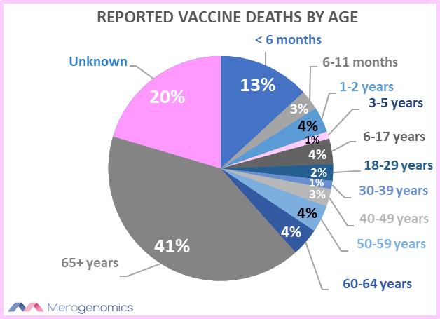 Blog Picture on vaccine deaths age range