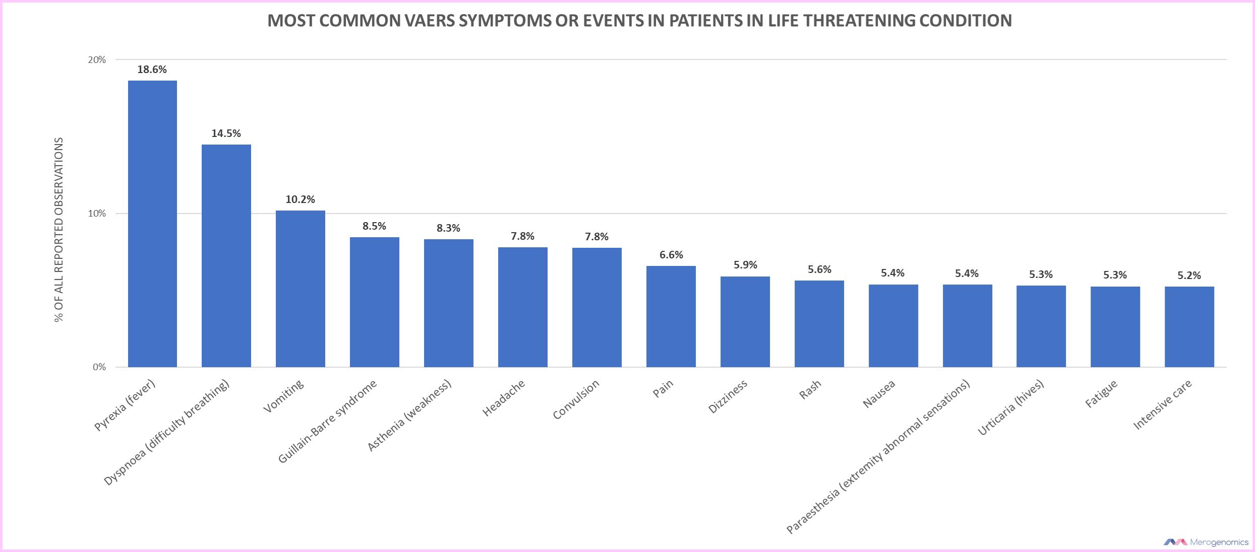 Blog Picture on vaccine life threatening symptoms