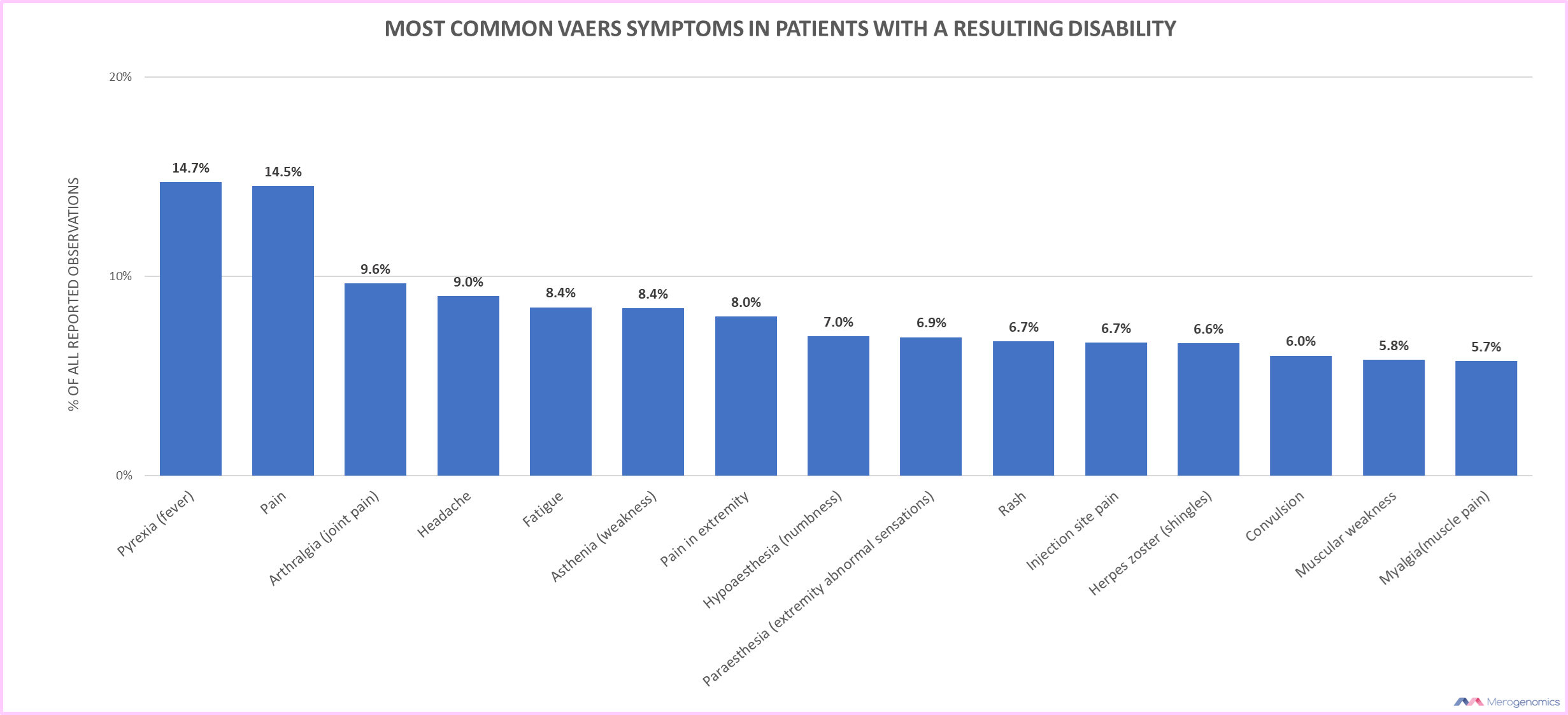 Blog Picture on vaccine disability symptoms