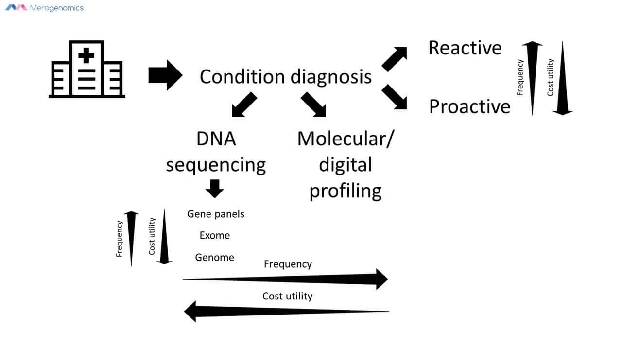 Merogenomics infographic about genomics cost utility